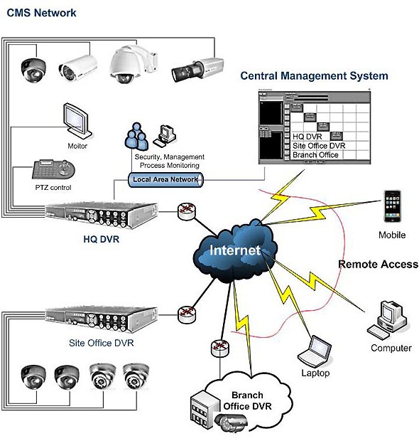 Warier Technology LLC | Networked CCTV